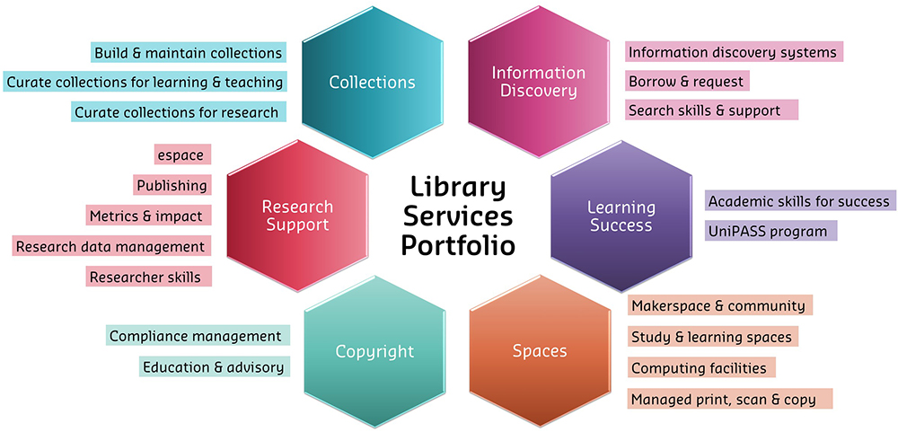 Services Portfolio - Library hexagons snapshot